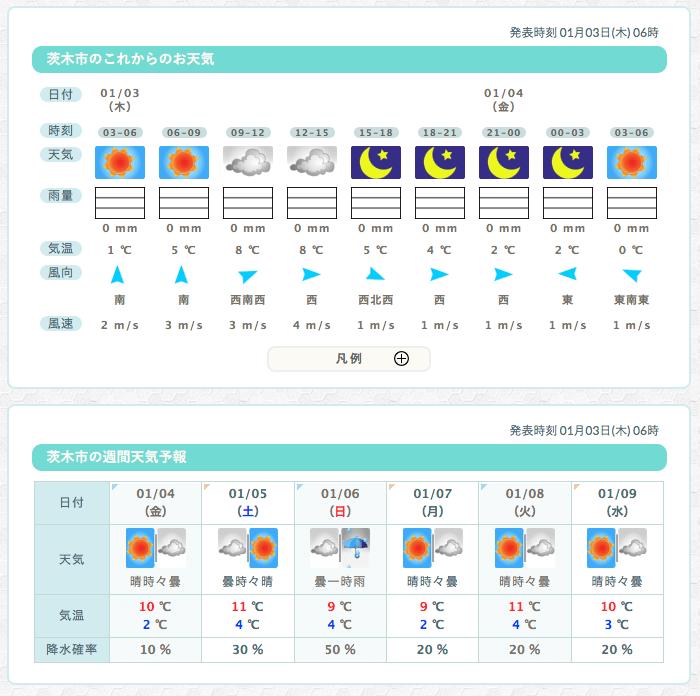 1月う3日お天気